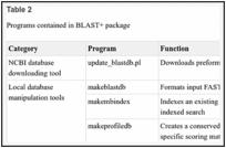 Standalone BLAST Setup for Unix - BLAST® Help - NCBI Bookshelf