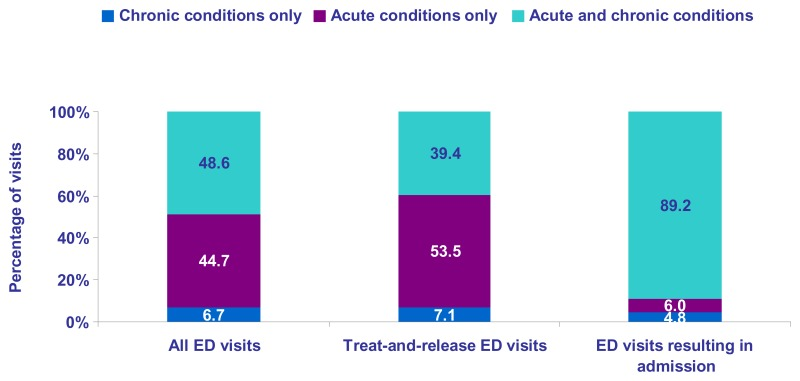 Percentage of ED visits, all ED visits; Chronic conditions, 6.7; acute conditions only, 44.7.; acute and chronic conditions, 48.6; Percentage of ED visits, treat and release ED visits; Chronic conditions, 7.1; acute conditions only, 53.5.; acute and chronic conditions, 39.4; Percentage of ED visits, all ED visits; Chronic conditions, 4.8; acute conditions only, 6.0.; acute and chronic conditions, 89.2.