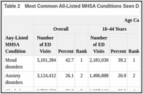 Table 2. Most Common All-Listed MHSA Conditions Seen During an ED Visit, 2007.