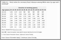 Table 6.1. Rate ratios for coronary heart disease among White men, by age and duration of cigarette smoking.