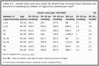 Table 6.2. Death rates and rate ratios for death from coronary heart disease among men, by age and duration of smoking by number of cigarettes smoked per day.