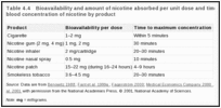 Table 4.4. Bioavailability and amount of nicotine absorbed per unit dose and time to maximum venous blood concentration of nicotine by product.