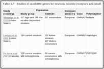 Table 4.7. Studies of candidate genes for neuronal nicotine receptors and smoking behavior.