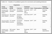 Table 4.9. Studies of candidate genes for serotonin and smoking behavior.