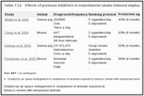 Table 7.12. Effects of protease inhibitors in experimental smoke-induced emphysema.