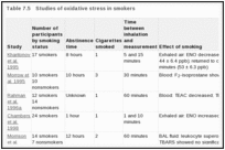 Table 7.5. Studies of oxidative stress in smokers.