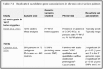 Table 7.9. Replicated candidate gene associations in chronic obstructive pulmonary disease (COPD).