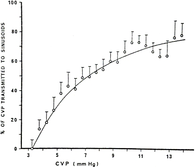 FIGURE 11.7. Proportion of increase in central venous pressure (CVP) transmitted to sinusoidal pressure.
