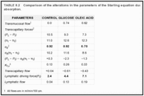 TABLE 8.2. Comparison of the alterations in the parameters of the Starling equation during glucose and oleic acid absorption.