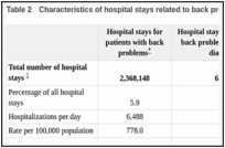 Table 2. Characteristics of hospital stays related to back problems, 2008.