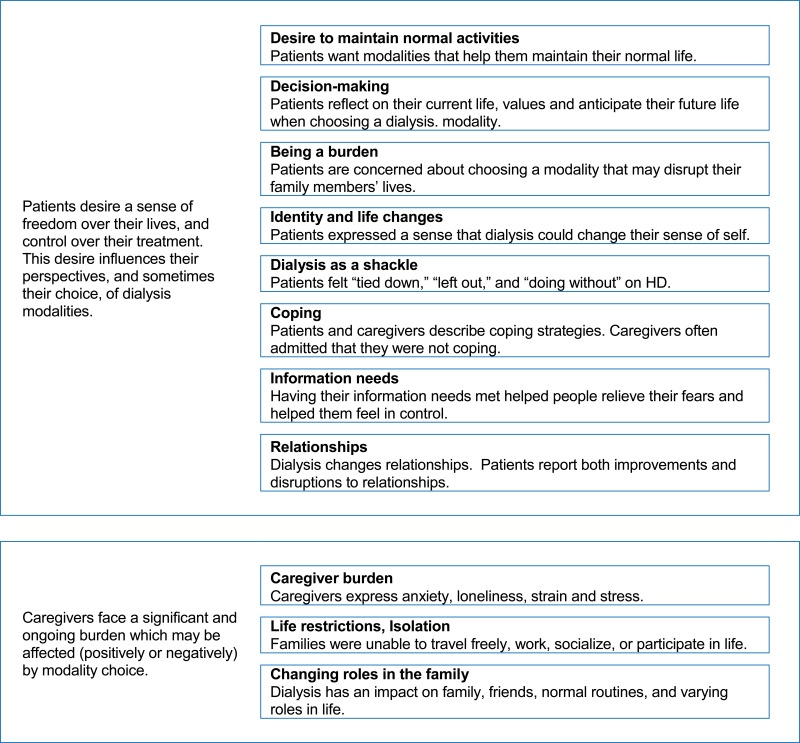 Figure 3, Analytic Themes and Related Categories - Dialysis