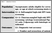 HPV Self-Sampling for Primary Cervical Cancer Screening: A Review of