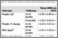 Table 11. Pooled Results of Weight Loss Outcomes for Behavior-Based Weight Loss Interventions.