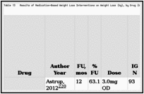 Table 13. Results of Medication-Based Weight Loss Interventions on Weight Loss (kg), by Drug (k=18) (n=22,972).