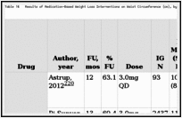 Table 14. Results of Medication-Based Weight Loss Interventions on Waist Circumference (cm), by Drug (k=14) (n=22,227).