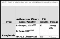 Table 15. Results of Medication-Based Weight Loss and Weight Loss Maintenance Interventions on Incident Diabetes (k=4) (n=9340).