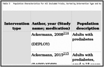 Table 3. Population Characteristics for All Included Trials, Sorted by Intervention Type and Author (k=124).