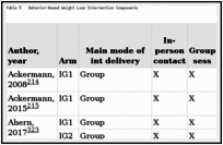 Table 5. Behavior-Based Weight Loss Intervention Components.