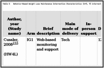 Table 6. Behavior-Based Weight Loss Maintenance Intervention Characteristics (k=9, 15 intervention arms).