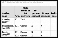 Table 7. Behavior-Based Weight Loss Maintenance Intervention Components.