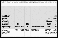 Table 9. Results of Behavior-Based Weight Loss and Weight Loss Maintenance Interventions on Health-Related Quality of Life (k=17) (n=7120).