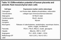 Table 10.1. Differentiation potential of human placenta and amniotic fluid mesenchymal stem cells.