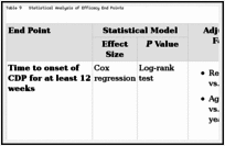 Table 9. Statistical Analysis of Efficacy End Points.