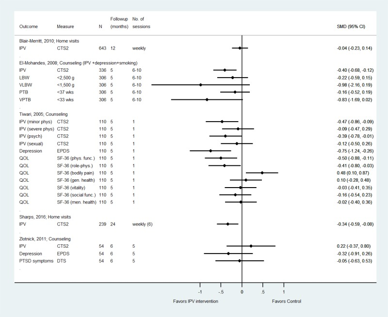 Additional Tables and Study Results - Screening for Intimate