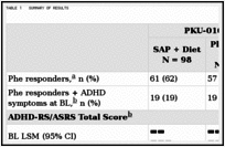 Executive Summary - Clinical Review Report: Sapropterin