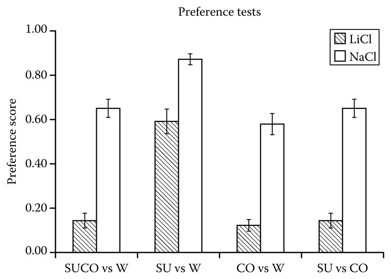 FIGURE 6.7. Preference scores are plotted comparing LiCl- and NaCl-injected rats for preference tests between corn oil + sucrose vs.