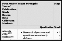 Critical Appraisal of the Included Studies (Research