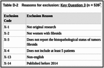 Reasons for Exclusion - Management of Uterine Fibroids