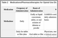 Table 2. Medications/Pharmacotherapies for Opioid Use Disorder (OUD).