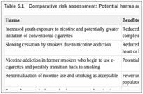 E-Cigarette Policy and Practice Implications - E-Cigarette