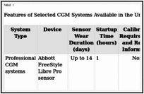 Continuous Glucose Monitoring Systems: Categories and