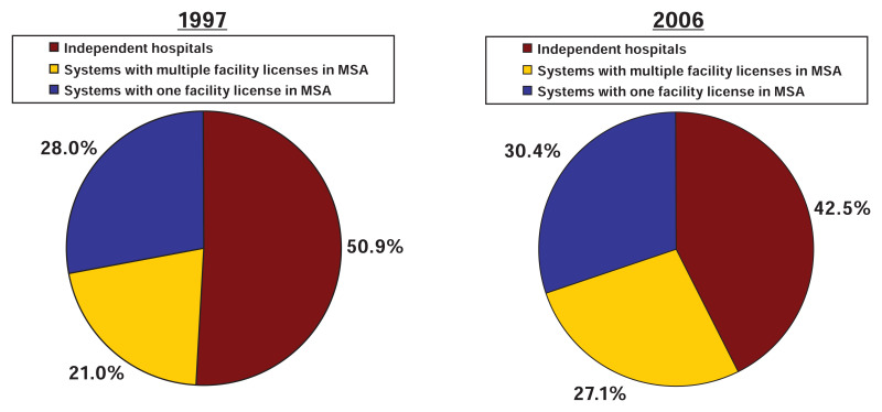 FIGURE 5-5. The share of beds owned by independent hospitals and multihospital systems.