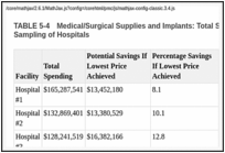 TABLE 5-4. Medical/Surgical Supplies and Implants: Total Spending and Potential Savings from a Sampling of Hospitals.