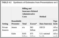 TABLE 4-2. Synthesis of Estimates from Presentations on Excess Administrative Costs.