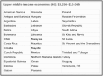 Upper middle-income economies (40): $3,256–$10,065.