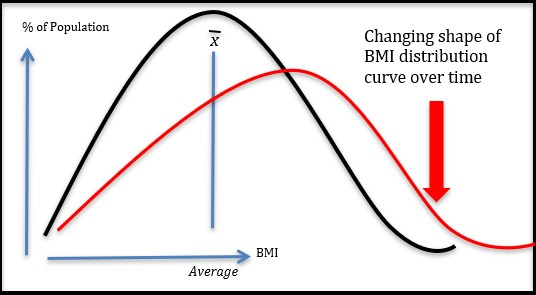 Use of the Historial Weight Trajectory to Guide an Obesity