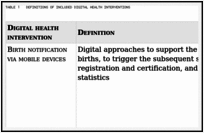 Executive summary - WHO guideline Recommendations on Digital