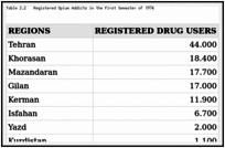 Table 2.2. Registered Opium Addicts in the First Semester of 1974.
