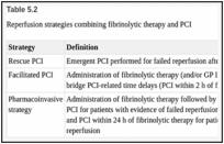 Utilization of PCI After Fibrinolysis - Primary Angioplasty