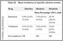 Table 20. Mean incidence of specific adverse events across comparative trials.