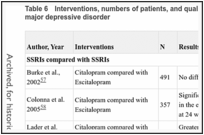 Table 6. Interventions, numbers of patients, and quality ratings of studies in adults with major depressive disorder.