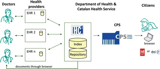 Fig  11 2, [Architecture showing the relation between HC3