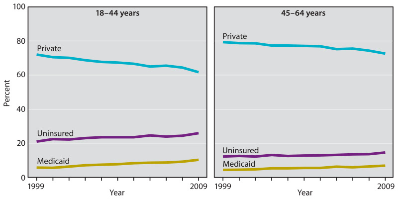 Figure 22 consists of two line graphs showing health insurance coverage among adults 18 through 44 years of age and 45 through 64 years of age, by type of coverage, for 1999 through 2009.