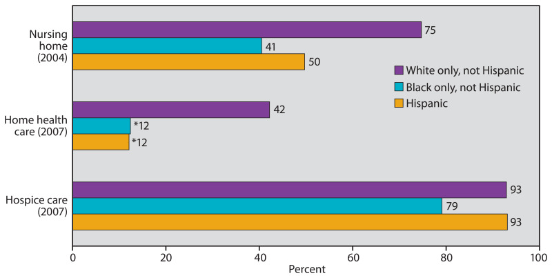 Figure 36 is a bar chart showing the percentage of nursing home, home health care, and hospice care patients with advance directives, for adults 65 years of age and over, by race and Hispanic origin, for 2004 and 2007.