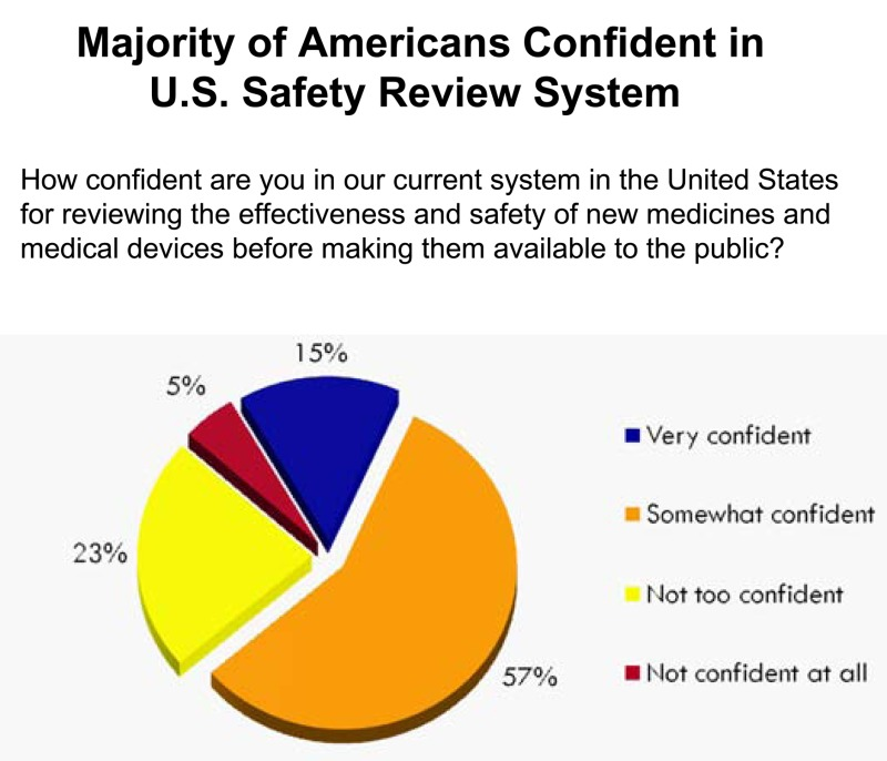 Pie chart showing Americans™ level of confidence in systems for monitoring medicines and medical devices.