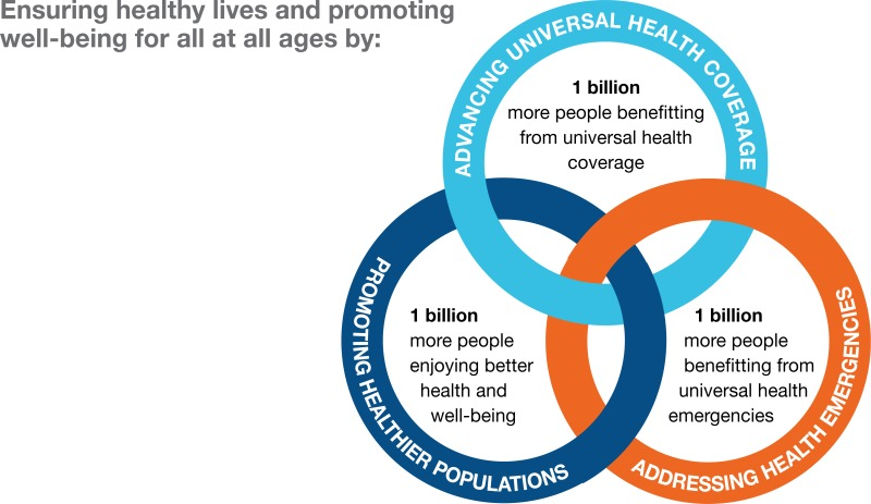 Health 2 Work.Figure 2 Who Strategic Priorities And Triple Billion